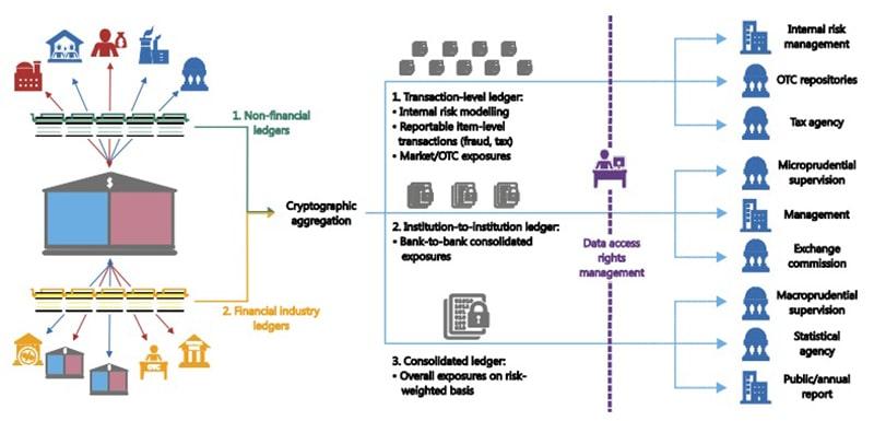 blockchain proceso supervision