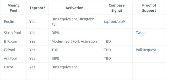 encuesta pools minería activación taproot bitcoin