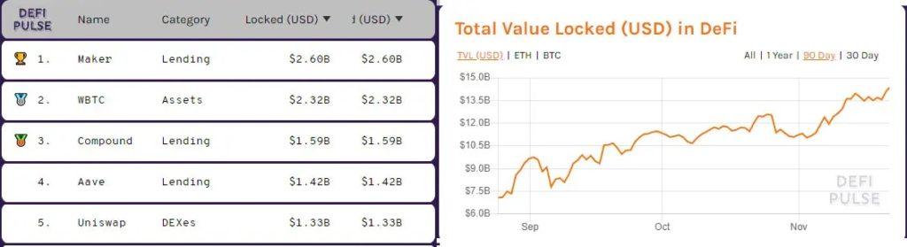 wbtc segundo lugar valor bloqueado
