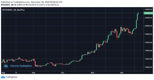 Gráfica de movimientos de precio de bitcoin 6 meses a la fecha.