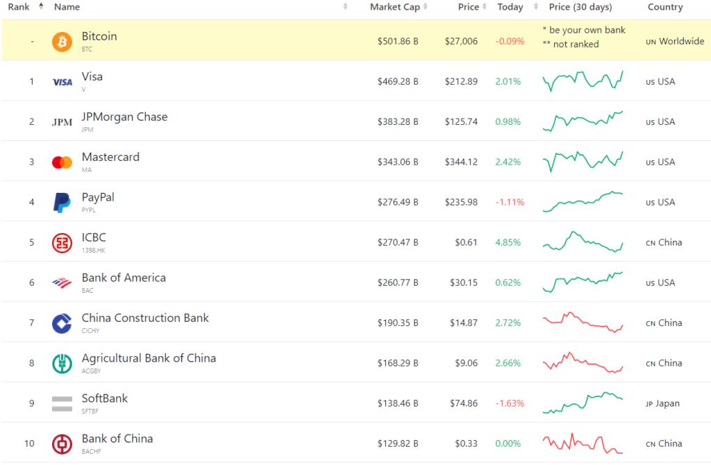 financieros valor BTC acciones