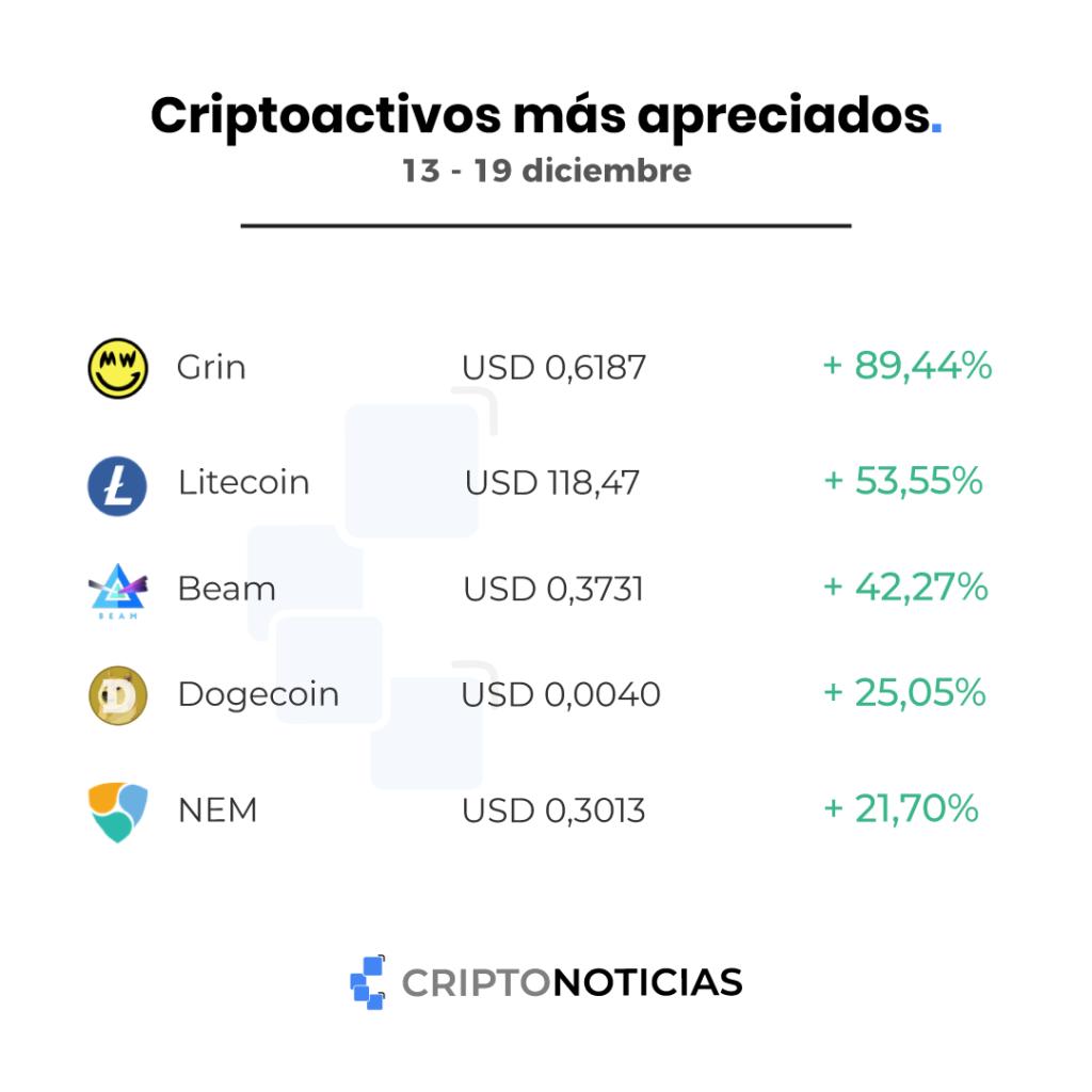 bitcoin criptomonedas top semanal