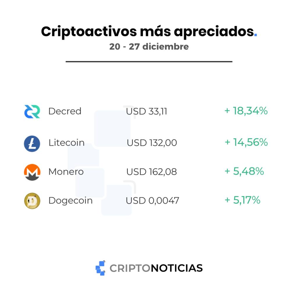 bitcoin criptomonedas apreciadas mercado