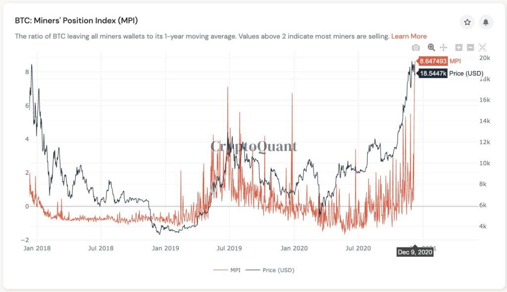 CryptoQuant index miners