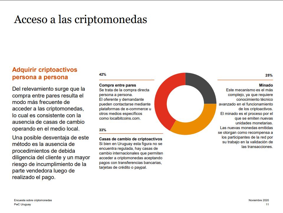 uruguayos encuestados compra BTC