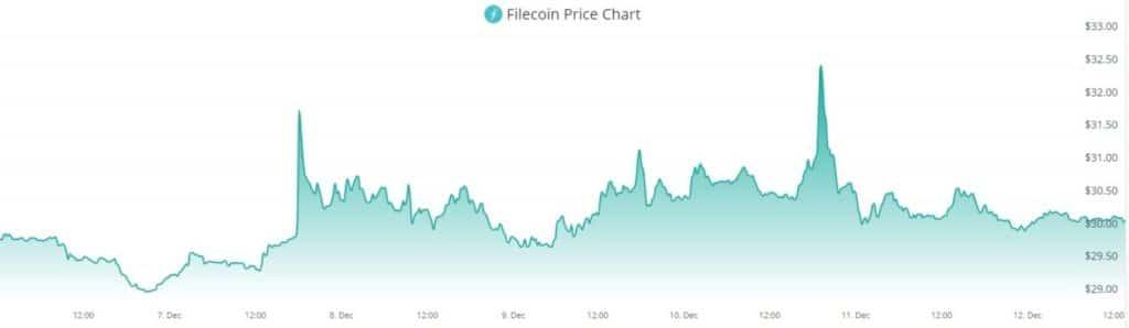 FIL decentralized market finance