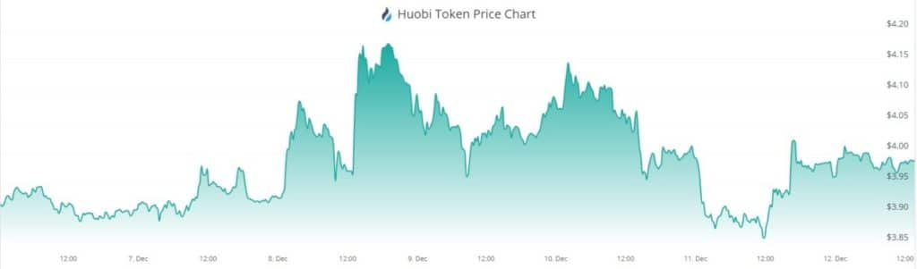 cryptocurrency market price value