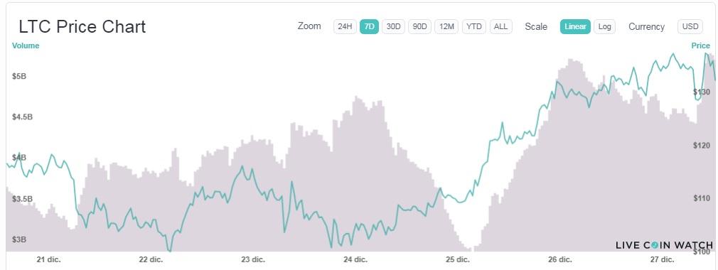 alza constante mercados intercambio