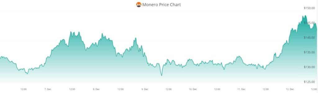 XMR price constant rising