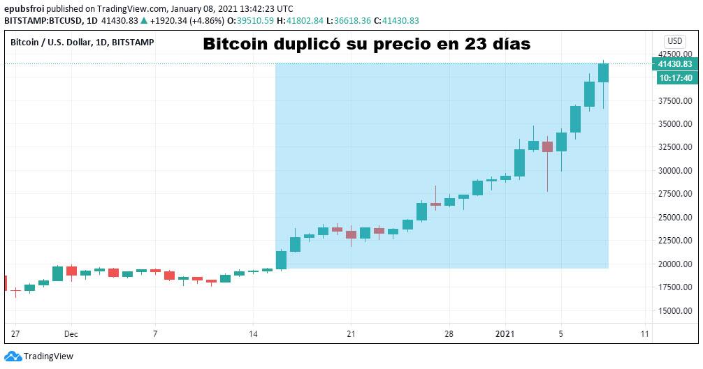 bitcoin duplico 23 dias