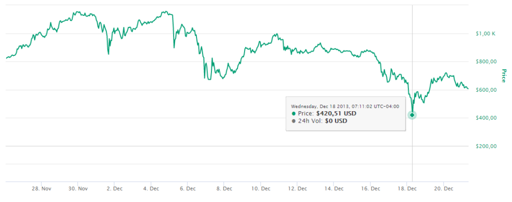 holdear Bitcoin criptomoneda mercado