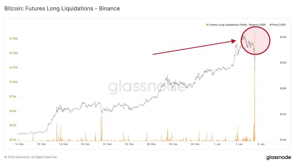 operaciones bitcoin liquidadas binance