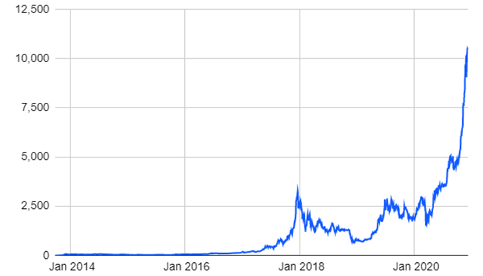 aumento servicios custodia bitcoin