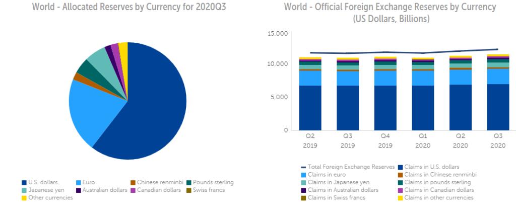 reserva mundial monedas dólar