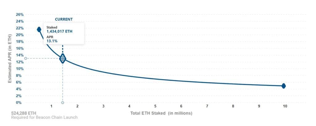 nodo validador anual ETH