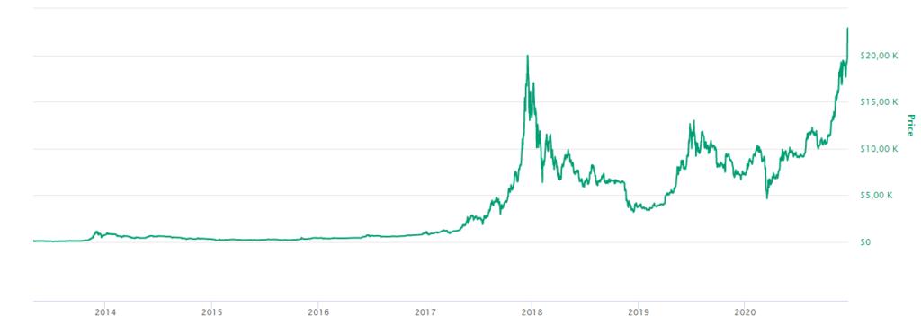 historia BTC valor retener fondos