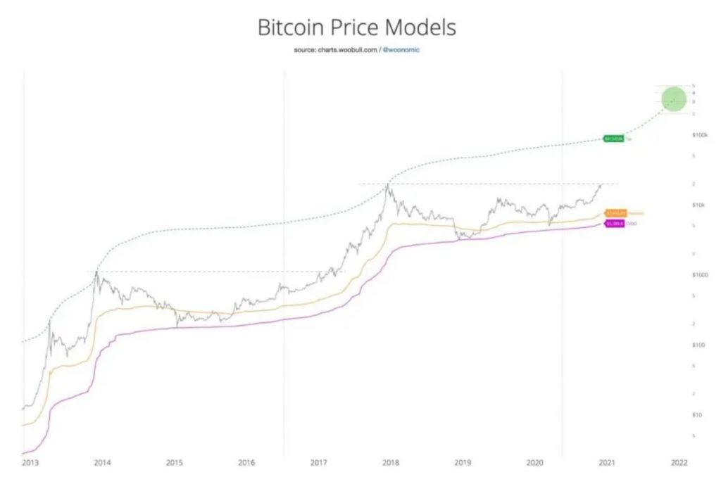 mercado alza Bitcoin BTC