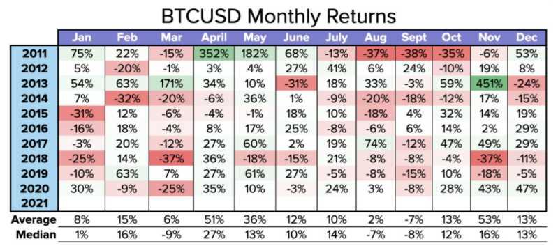 moneda valor mercados BTC