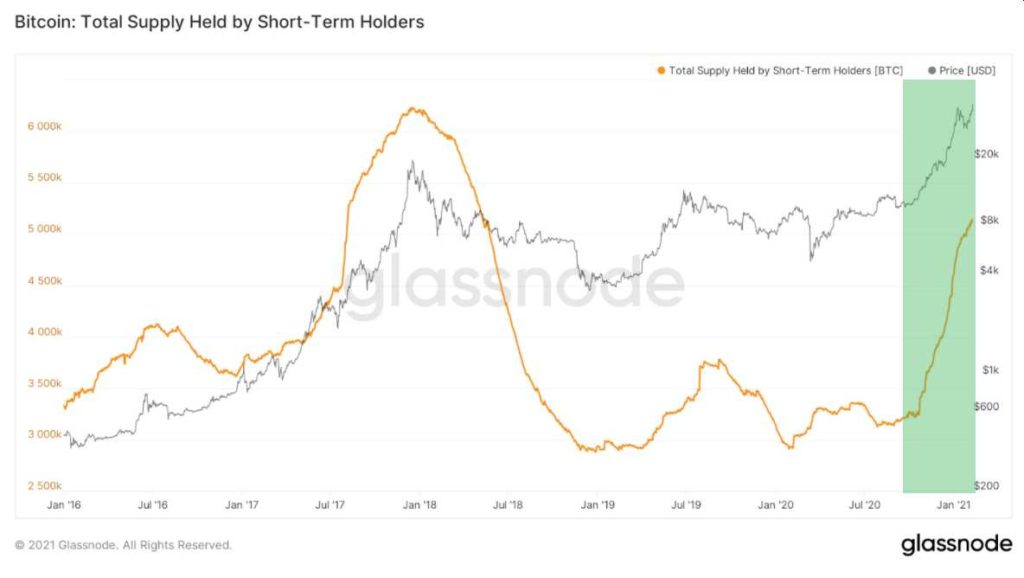 BTC en manos de HODlers de corto plazo