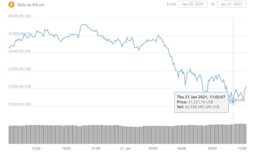 valor BTC ultimos dias