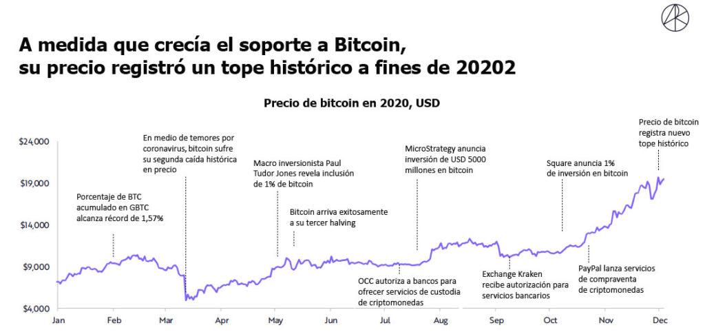 Bitcoin durante 2020 hitos institucionales 1