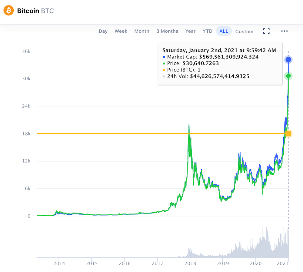 Precio bitcoin BTC 30000 máximo histórico 2021