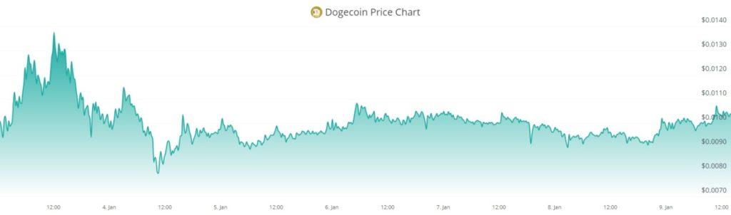 valor estable subida precio