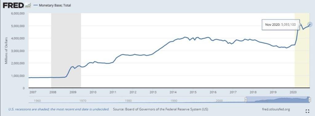 FRED base monetaria dolar