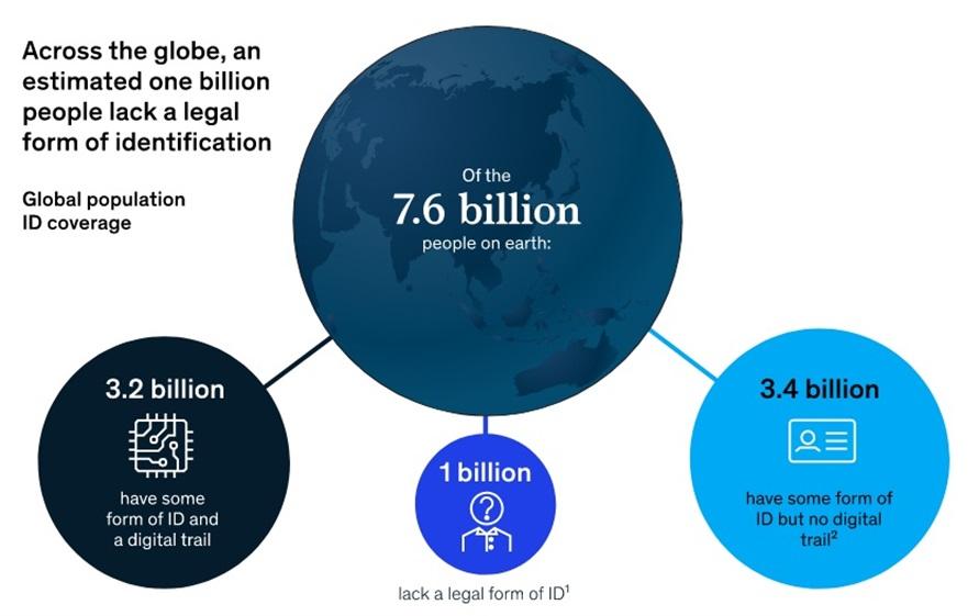 Cantidad mundial de personas con y sin identificación y rastro digital.