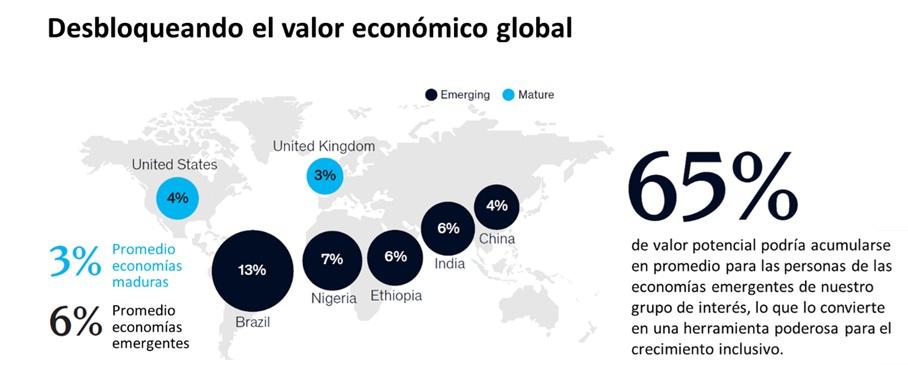 Impacto económico de una identidad digital global