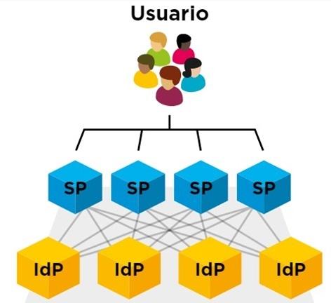 Modelo federado de gestión de la identidad digital.