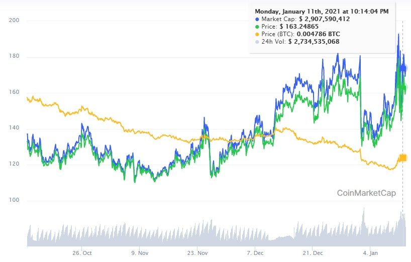Monero capitalizacion mercado enero