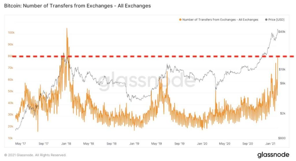 Numero transferencia bitcoin exchanges