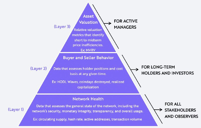 levels investment strategy cryptocurrency