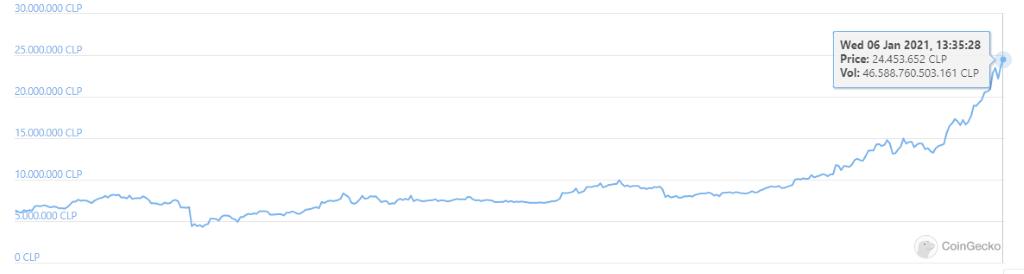 aumento bitcoin pesos chilenos