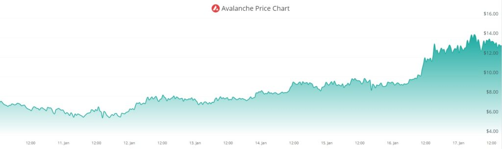 mercado lanzamiento criptomoneda AVAX
