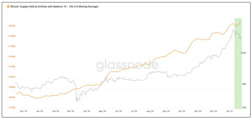 inversionistas precio  BTC valor