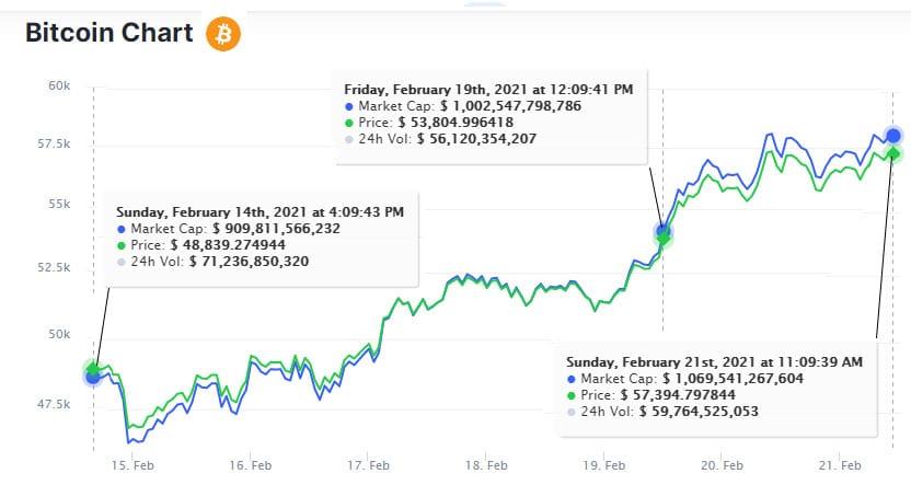 bitcoin chart mailing 21 de febrero