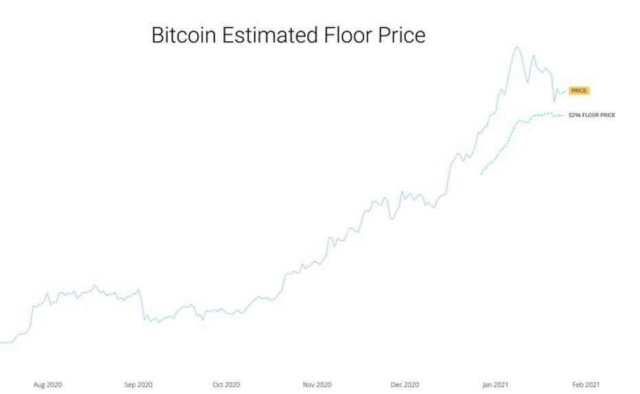 estimacion valor BTC criptomoneda
