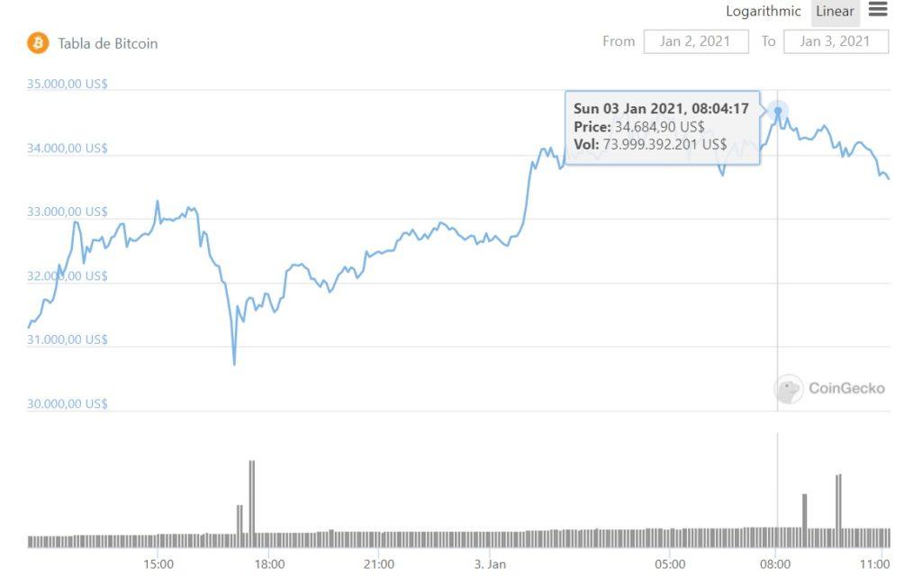bitcoin precio hoy