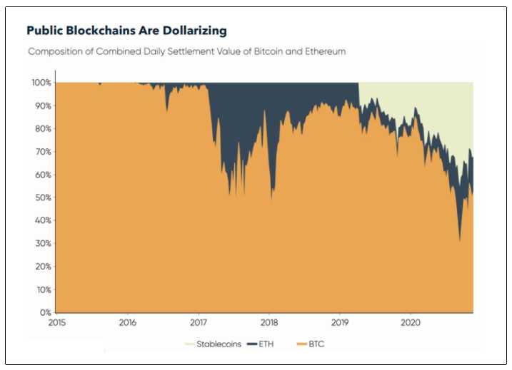 blockchains publicas dolarizando