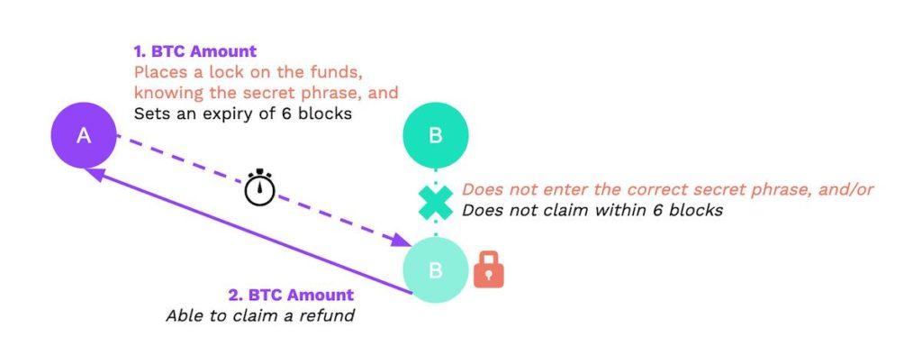 bloqueo fondos contratos HTLC