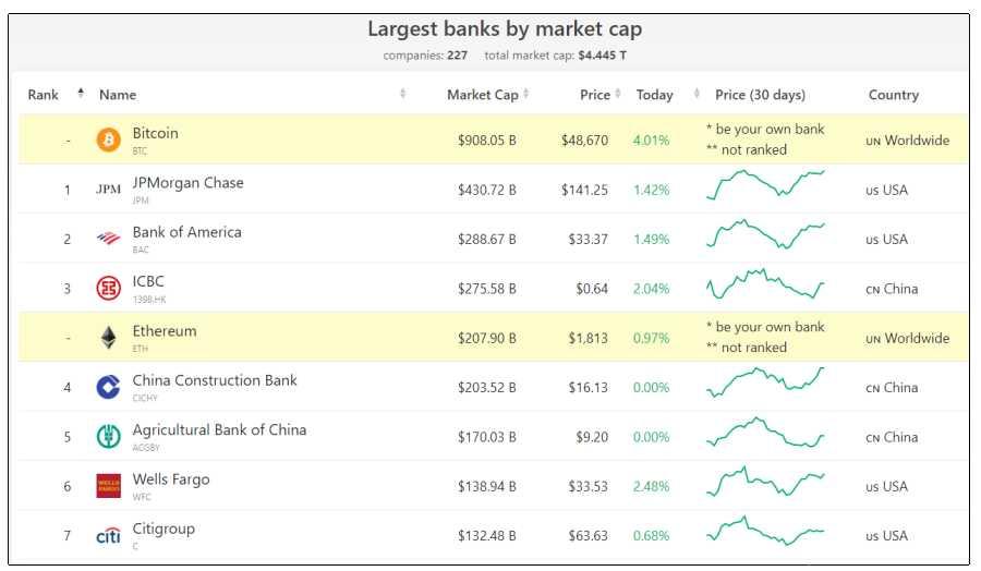 btc eth vs bancos