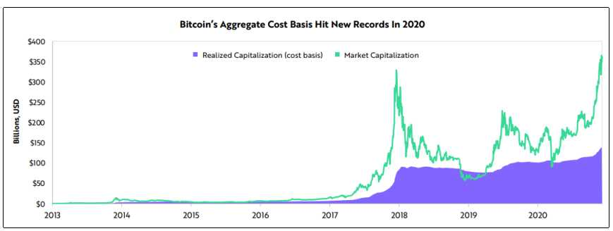 capitalixacion efectiva bitcoin 2020