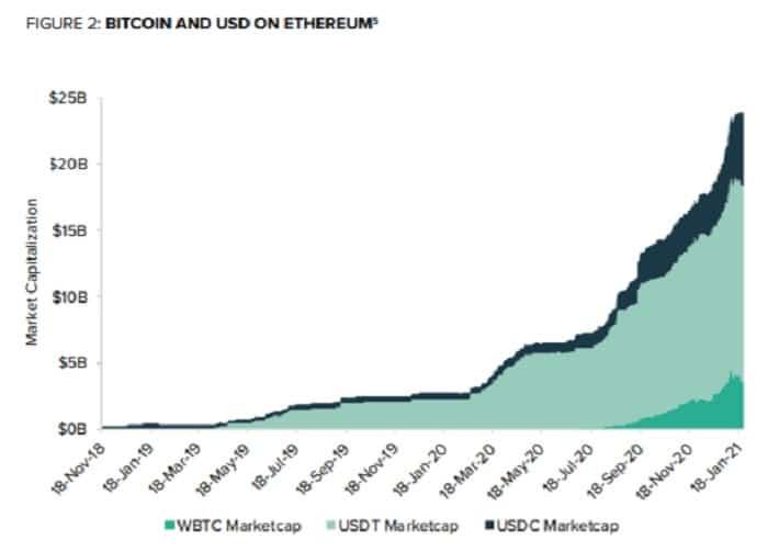 capitalización de ethereum dólares bitcoin