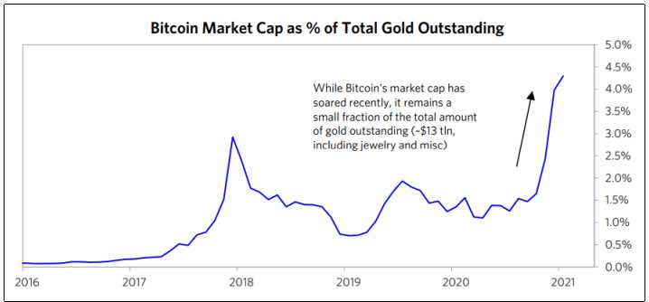 Ray Dalio clarifies his stance on Bitcoin's strengths and challenges