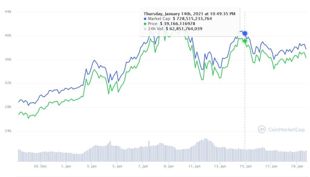 mercado criptomonedas bitcoin capitalización mercado