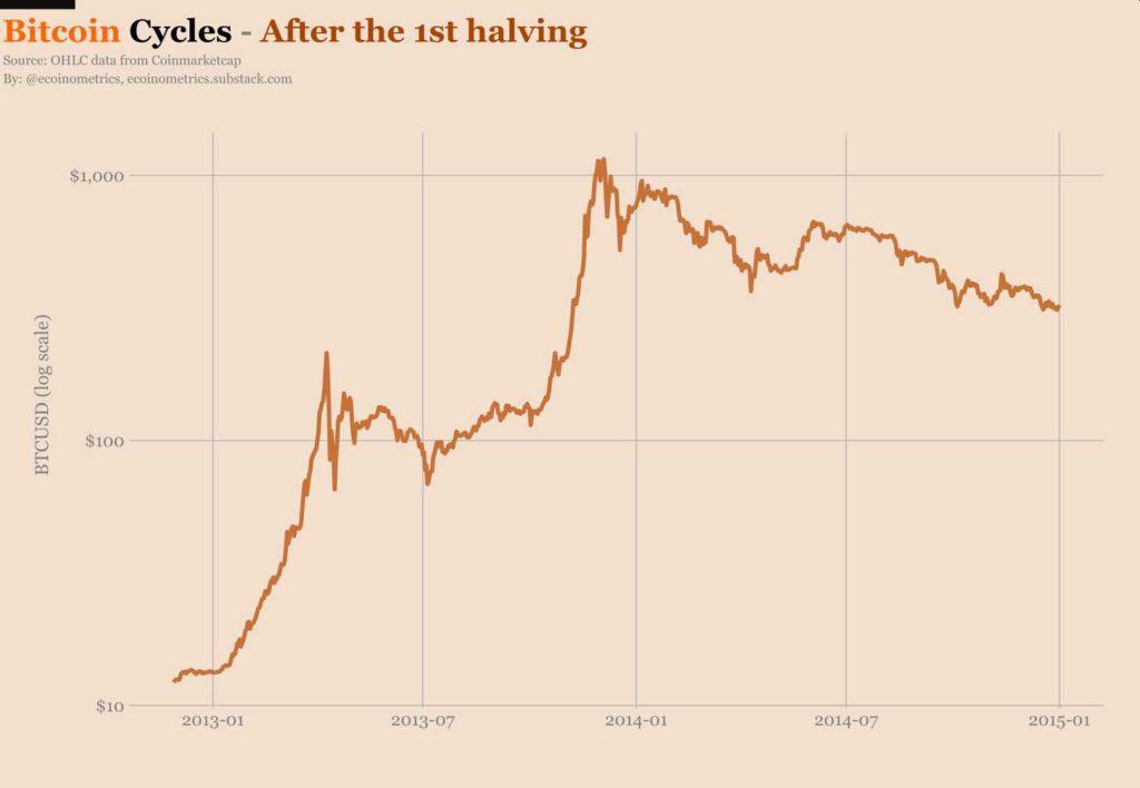 mercado valor BTC comercio