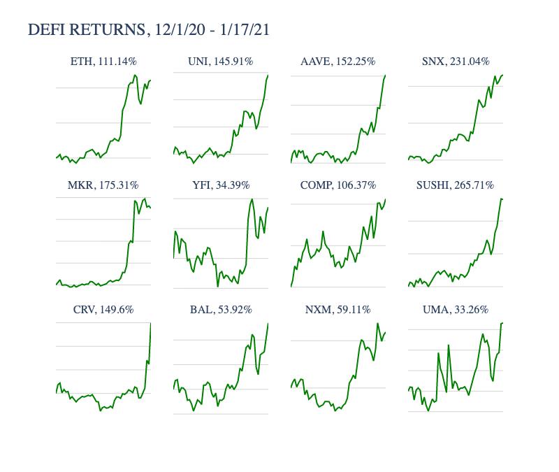 ethereum tokens alza mercado