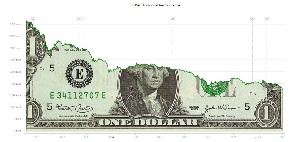 dolar colapso bitcoin sats